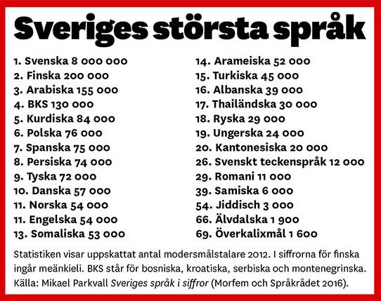 UK_Ruotsin_suurimmat_kielet